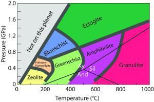 Metamorphic Facies Concept | Mountain Cat Geology
